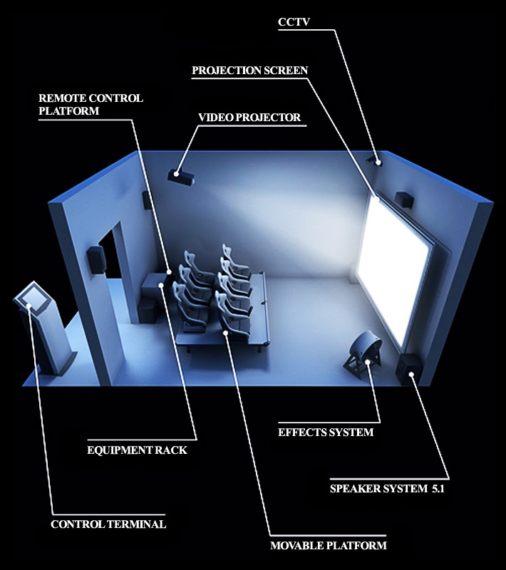 Rạp chiếu phim 4D