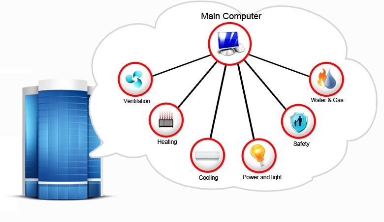Hệ thống quản lý tòa nhà & Nhà thông minh